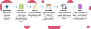 *Copyright Modelo de 6 Fases y 24 Touchpoints desarrollado por enEvolución y Buljan & Partners